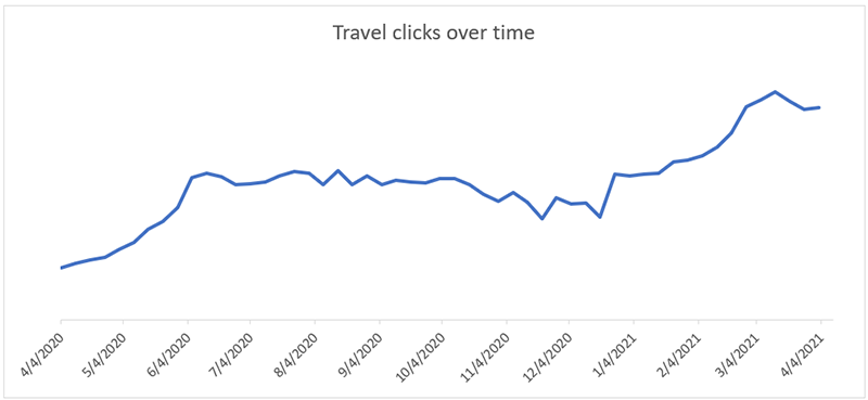 Line graph depicting clicks on travel ads over time. From April 2020 to April 2021, travel clicks have increased over time. Source: Microsoft Advertising internal data, April 2020-April 2021.