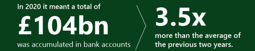 Green background with text: In 2020 it meant a total of £104bn was accumulated in bank accounts > 3.5x more than the average of the previous two years.