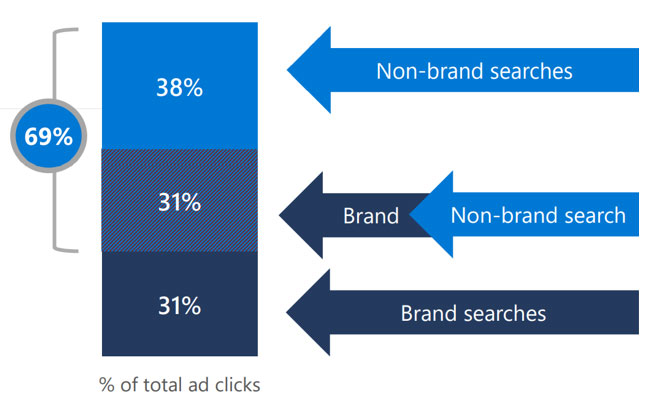 Graphic showing percentage of total ad clicks, broken down by brand versus non-brand, for bank credit card ads. Brand searches account for 31 percent, non-brand for 38 percent, and non-brand leading to brand for 31 percent.