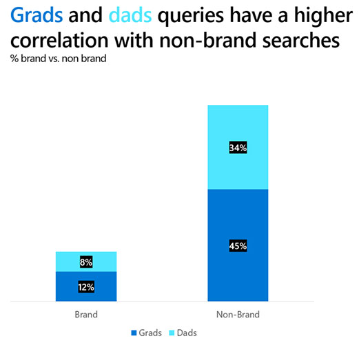 Graphic showing that grads and dads queries have a higher correlation with non-brand searches. Non-brand accounts for 79 percent, brand for 20 percent.
