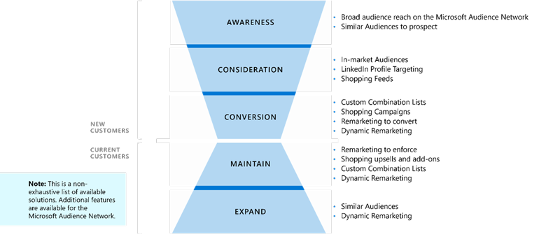 Graphic showing the steps of the customer journey and ways to connect with customers during each step, including awareness, consideration, conversion for new customers and maintain and expand for current customers.