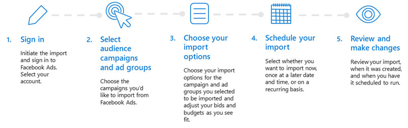 Graphic showing the overview steps for importing Facebook ads: 1, Sign in, 2, select audiences campaigns and ad groups, 3, choose your import options, 4, schedule your import, and 5, review and make changes.