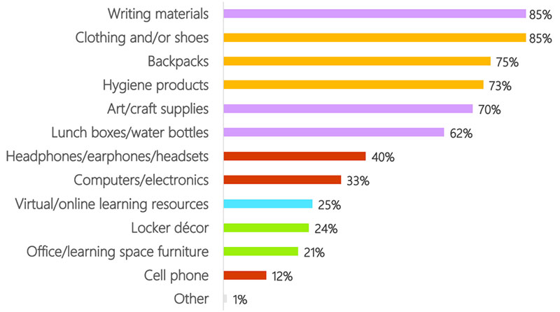 Chart showing percentages for surveyed respondents on what back to school items they intend to buy this year.