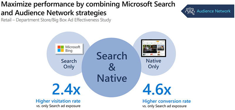 Chart showing how performance is maximized by combining Microsoft Search and Audience Network native strategies. Results were a 2.4 times higher visitation rate and a 4.6 times higher conversion rate.