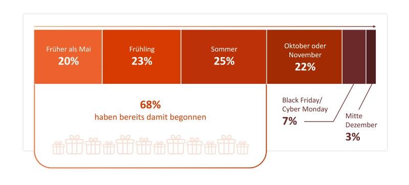 Diagramm, das zeigt, wann Festtags-Shopper voraussichtlich mit dem Shopping beginnen werden: 20 Prozent schon vor dem Mai, 23 Prozent in diesem Frühjahr, 25 Prozent im Laufe des Sommers, 22 Prozent im Oktober oder November, der Rest bis Mitte Dezember.