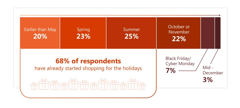 Chart showing when holiday shoppers plan to begin their shopping: 20 percent earlier than May, 23 percent this spring, 25 percent over the summer and 22 percent in October or November, the rest by mid-December.