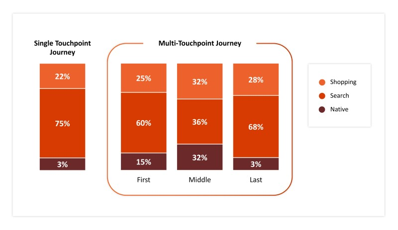 Chart showing percentage of native, search, or shopping ad types in different stages of search query paths.