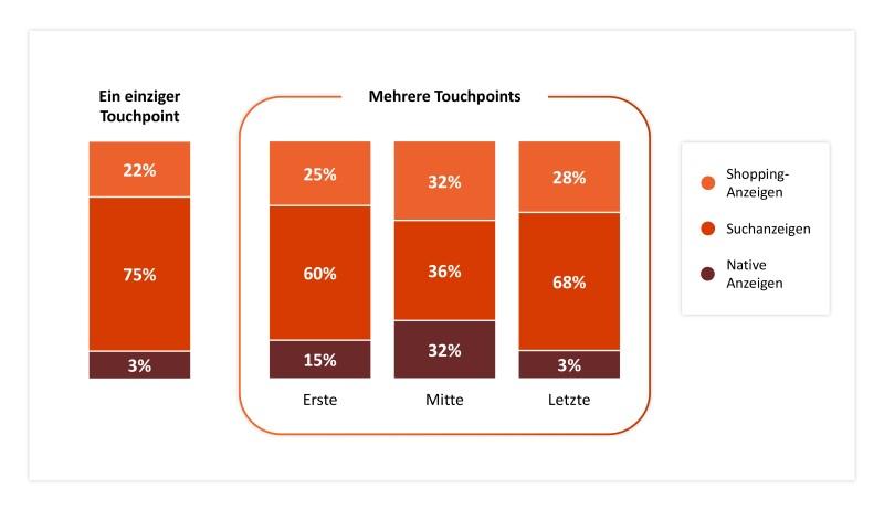 Diagramm, das den Prozentsatz von nativen Anzeigen, Suchanzeigen und Shoppinganzeigen in verschiedenen Phasen der Suchpfade zeigt.