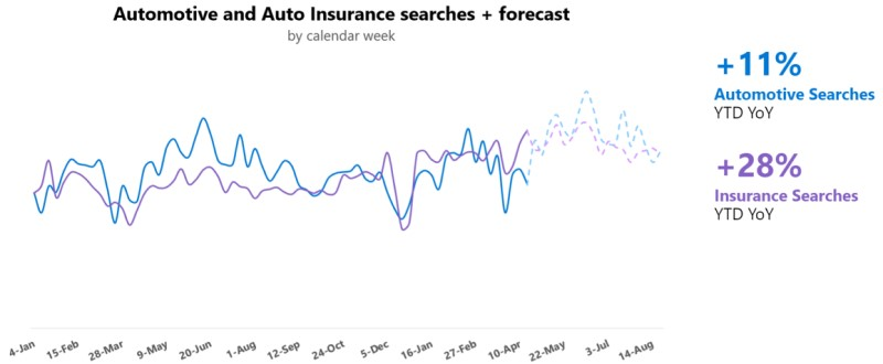 Chart showing the 11 percent rise in automotive and 28 percent rise in auto insurance searches in 2021.