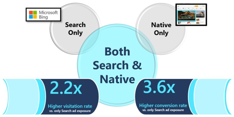 Illustration of how combining search and native ad strategies increases visitation rates by 2.2 times, and conversion rates by 3.6 times.