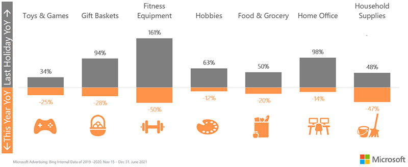 Chart showing year over year decrease in clicks for these categories: toys & games minus 24 percent, gift baskets minus 28 percent, fitness equipment minus 50 percent, hobbies minus 12 percent, food & grocery minus 20 percent, home office minus 14 percent, and household supplies minus 47 percent.