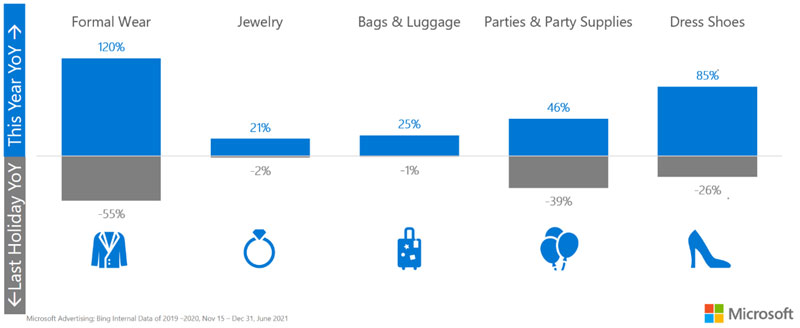 Chart showing year over year increase in clicks for these categories: formal wear 120 percent, jewelry 21 percent, bags & luggage 25 percent, parties & party supplies 46 percent, and dress shoes 85 precent.