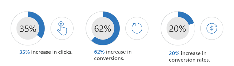 Advertisers continue to see growth year over year, with a 35% increase in clicks, a 62% increase in conversions, and a 20% increase in conversion rates.