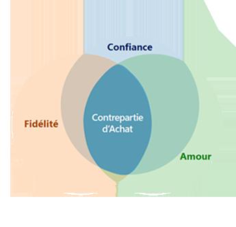 La corrélation constatée est forte entre la confiance et l'amour pour une marque (et la fidélité à celle-ci), ce qui favorise également la