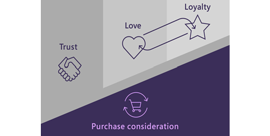 Diagram showing purchase consideration at the intersection of loyalty, trust, and love.