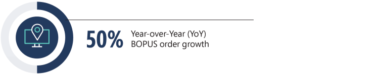 50% year-over-year BOPUS order growth.