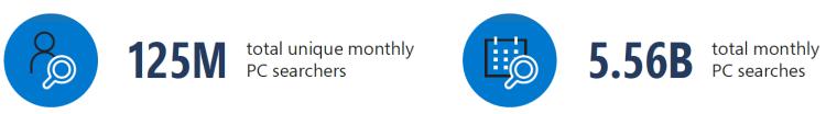 125 million total unique monthly PC searchers. 5.56 billion total monthly PC searches.