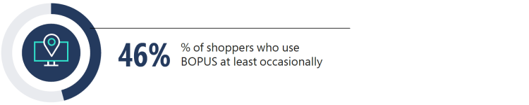 46% of shoppers use BOPUS at least occasionally.