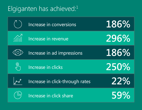 Elgiganten has achieved: Increase in conversions 186%, Increase in revenue 296%, Increase in ad impressions 186%, Increase in clicks 250%, Increase in click-through rates 22%, Increase in click share 59%