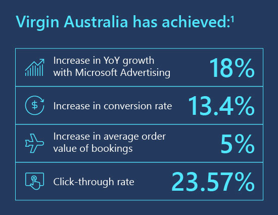 With Microsoft Advertising, Virgin Australia has achieved an 18% increase in year over year revenue, a 13.4% increase in conversion rate, a 5% increase in average order value of bookings, and a click-through rate of 23.57%.