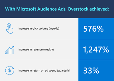 Overstock has achieved performance improvements in multiple metrics, leading to a 1,247% increase in revenue (weekly).