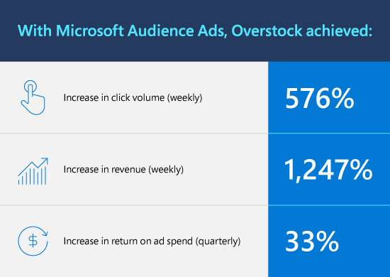 Microsoft Audience Ads, Overstock achieved: Click volume up 576% (weekly), Revenue up 1,247% (weekly), Return on ad spend (ROAS) up 33% (quarterly)