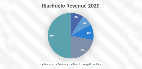 Riachuelo revenue pie chart, January through May 2020, shows the month of May generated 50% of all 2020 revenue during that timeframe.