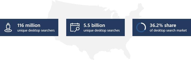 116 million unique desktop users. Five point five billion unique desktop searches. 36.2 percent share of desktop search market.