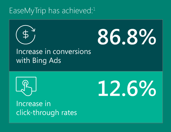EaseMyTrip increased its conversions and click-through rates.