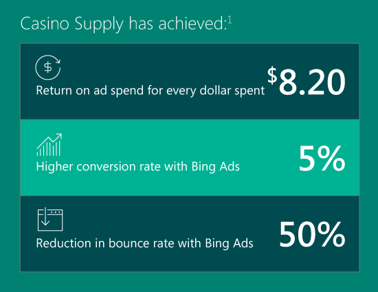 With Bing Ads, Casino Supply has achieved a great return on ad spend for every dollar spent ($8.20), a higher conversion rate (5%) and a lower bounce rate (50%).
