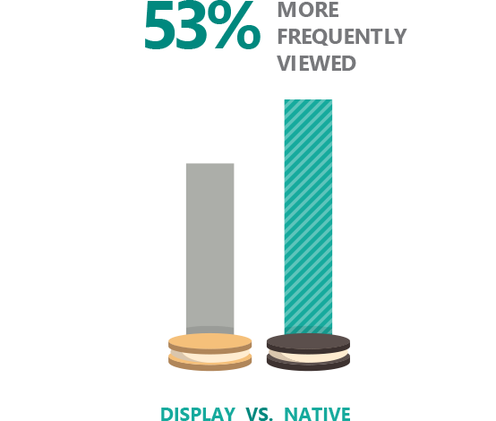 Bar graph showing that consumers viewed native ads 53 percent more frequently than they viewed display ads