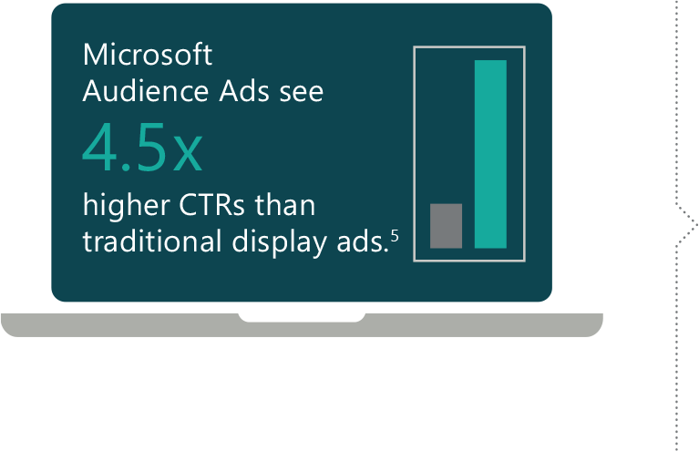 Image displaying text that says Microsoft Audience Ads see 4.5 times higher CTRs than traditional display ads.
