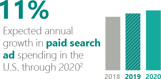 Chart illustrating 11 percent expected annual growth in paid search ad spending in the U.S. through 2020