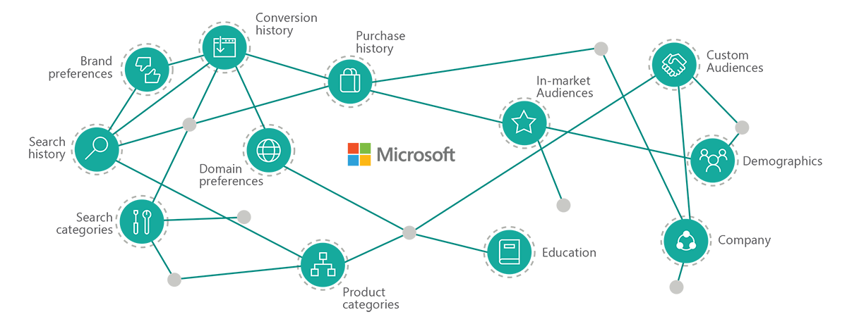 Graph showing Microsoft AI