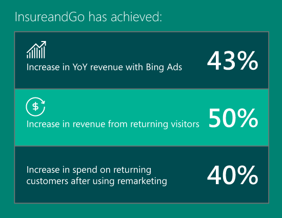 InsureandGo increased revenue and ad spend on returning customers after using remarketing
