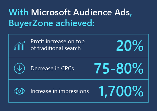 With Microsoft Audience Ads, BuyerZone achieved:20% profit increase on top of traditional search; 75 to 80% decrease in CPCs; 1,700% increase in impressions.