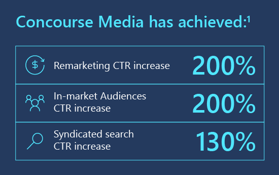 Concourse Media has achieved: