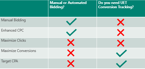 Create a Microsoft Advertising automated rule