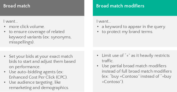 Keyword Match Types Bing Ads
